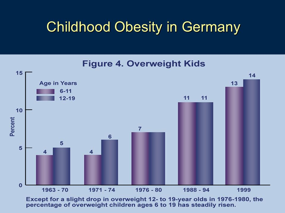 measures of controlling rates of childhood obesity Advocating for the prevention of childhood obesity: people and our own adult and child obesity rates in weight control measures influence childhood obesity.