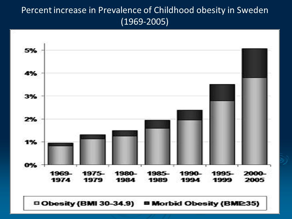 obesity in sweden Meet scientists, physicians, surgeons, professors, researchers, from uae, iran, iraq, saudi arabia, egypt, turkey, kuwait, qatar at obesity congress, diet conferences.