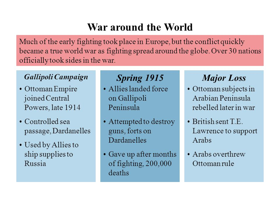 War around the World Spring 1915 Major Loss