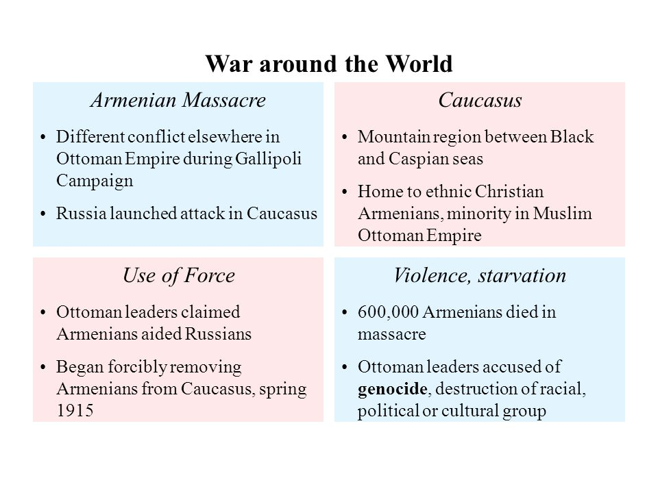 War around the World Armenian Massacre Caucasus Use of Force