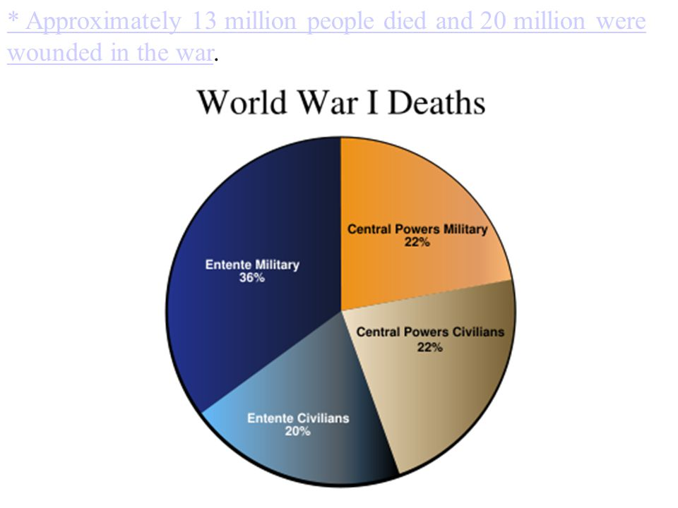 * Approximately 13 million people died and 20 million were wounded in the war.