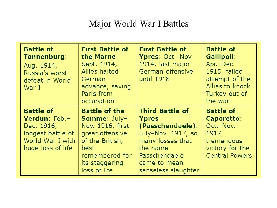 Major World War I Battles