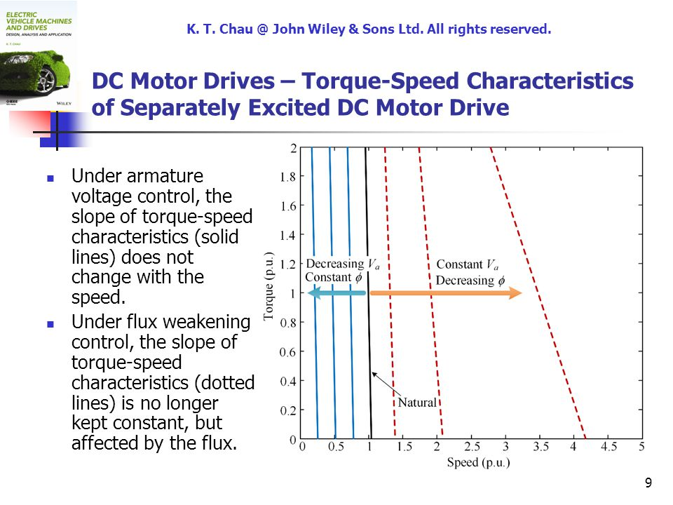 K t chau the university of hong kong hong kong china for How to vary the speed of a dc motor