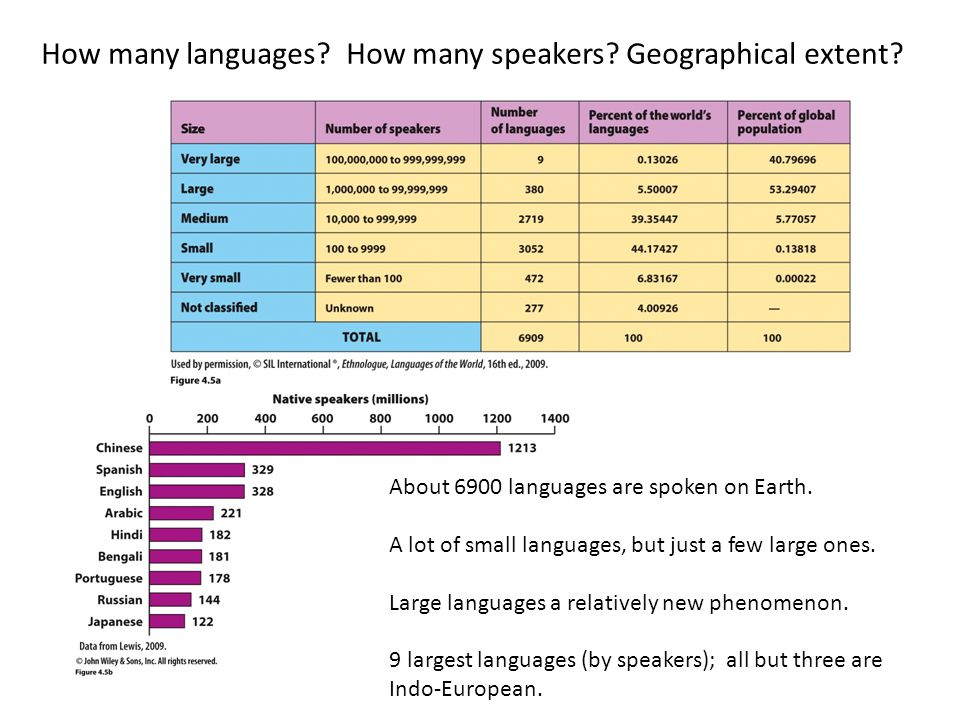 Chapter Geographies Of Language Ppt Video Online Download - How many languages on earth