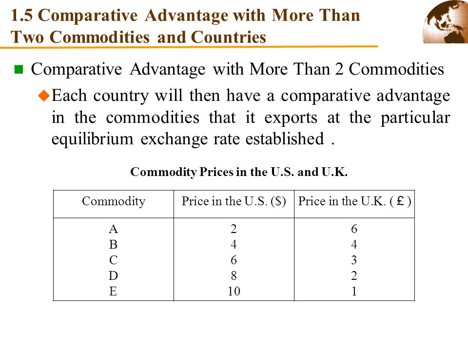 comparative countries Comparative advantage in international trade for central asia by  countries to expand exports by integrating into production networks operated by european.