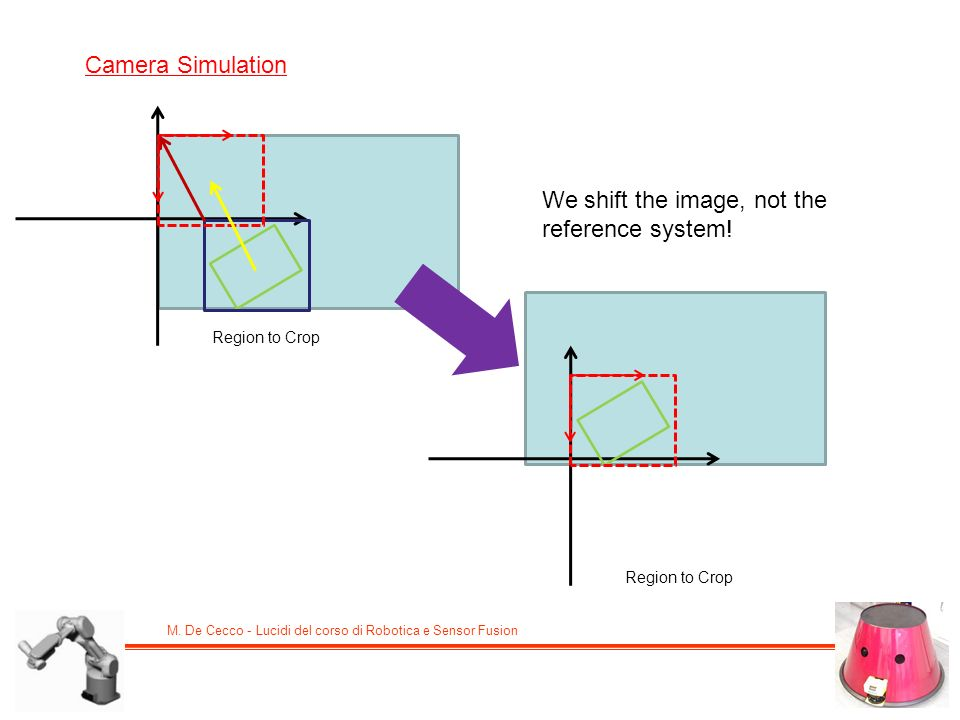 We shift the image, not the reference system!
