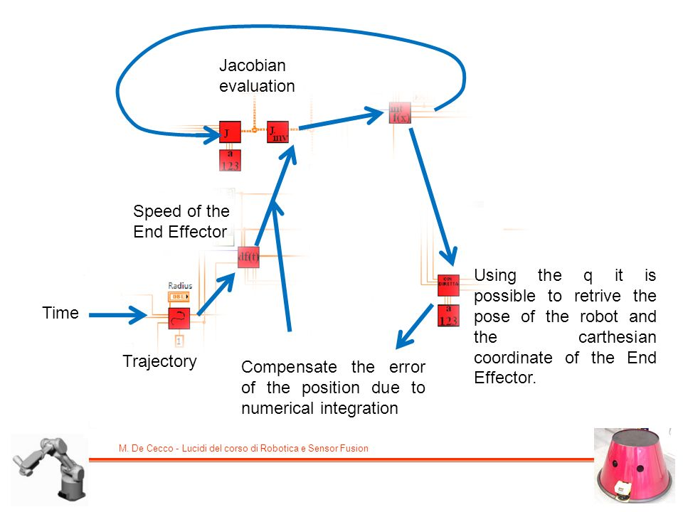 Jacobian evaluation Speed of the. End Effector.
