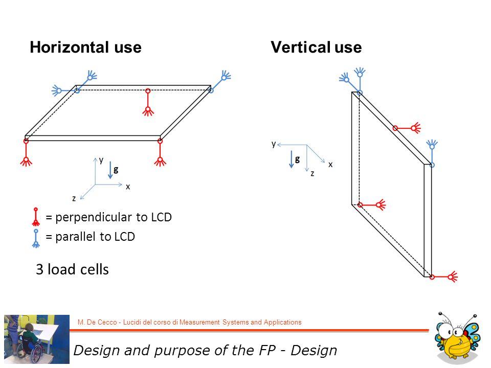 Schema della struttura (disposizione dei vincoli)