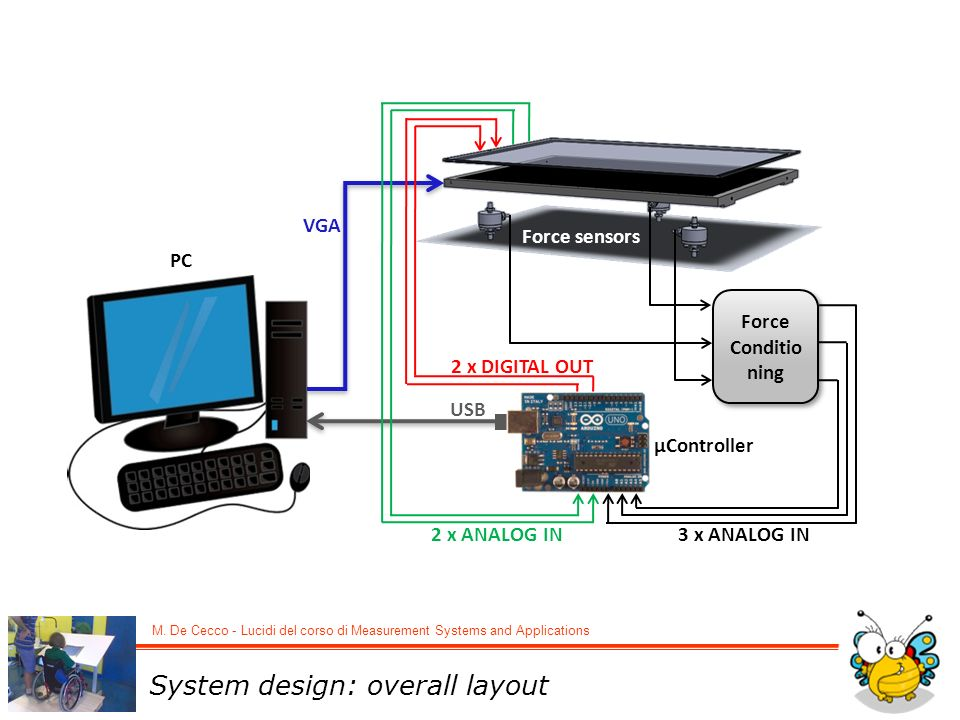 System design: overall layout