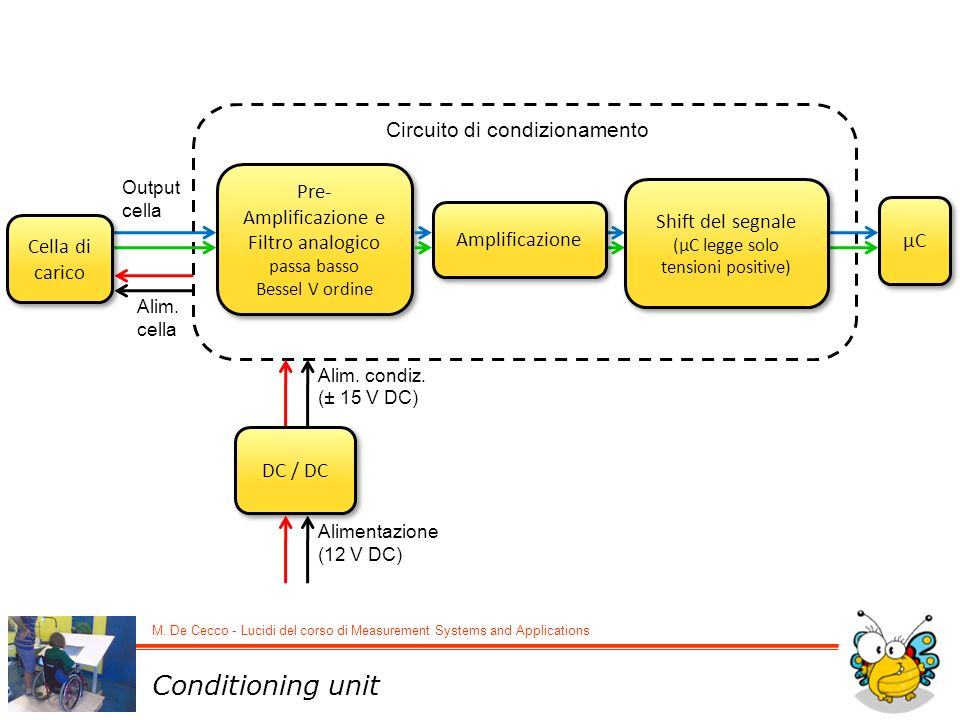 Pre-Amplificazione e Filtro analogico