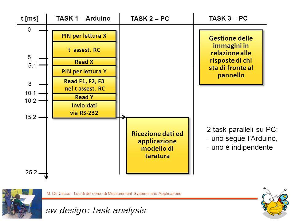 Ricezione dati ed applicazione modello di taratura