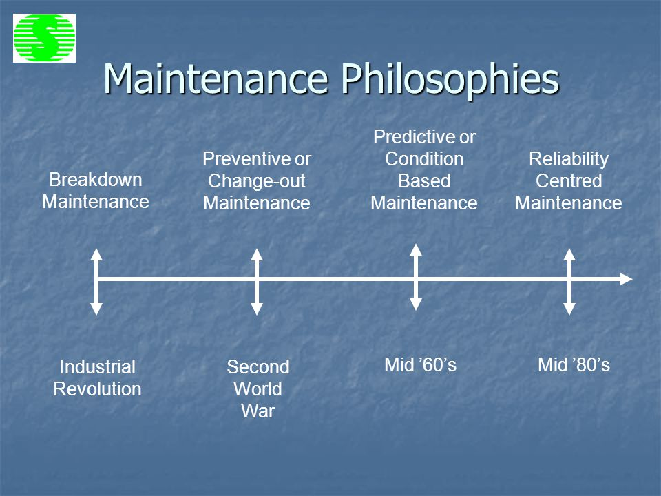 Future Man Review >> RCM - Maintenance Philosophy of the Future? - ppt video online download