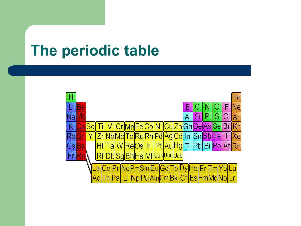 The periodic table ppt video online download for 1 20 periodic table