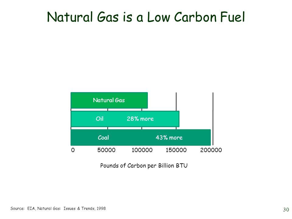 Natural Gas Coal Kwh Eia