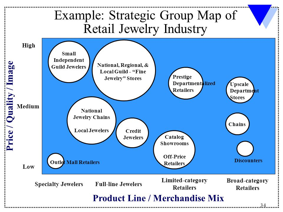 strategic group map for global beer industry Market research reports and databases on the beer industry, with beer market sizes, market share, market data,  is responsible for over a quarter of global beer volumes a-b inbev has a wide-ranging brand portfolio, and, following the acquisition of sabmiller, also has a very broad geographic spread  strategy briefing.