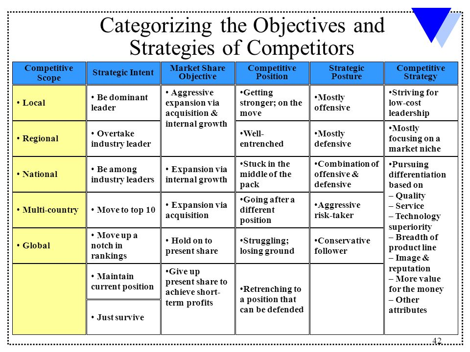 analysis of current competitors Performing competitor analysis – as easy as 1,2,3 (graphic: business  identify  current and future competitors: with the aid of the questions.