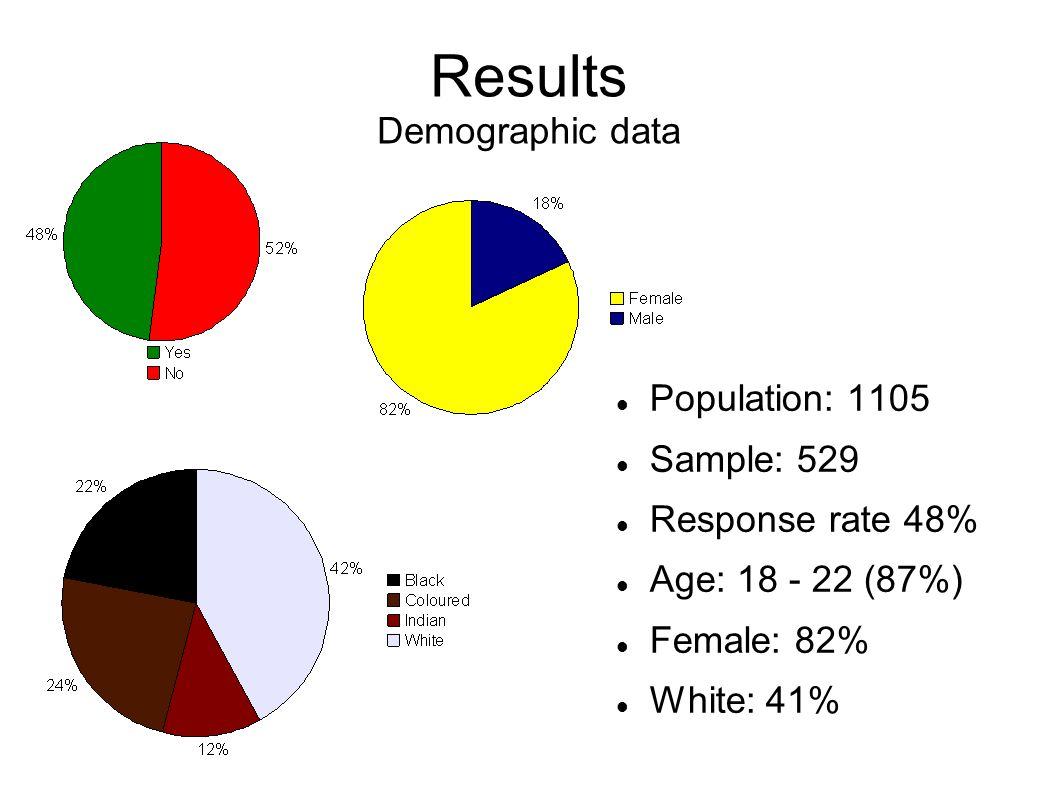 Results Demographic data