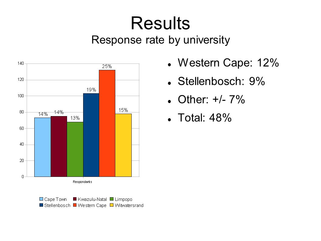 Results Response rate by university