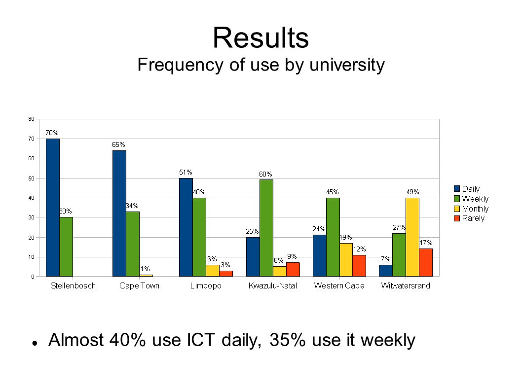 Results Frequency of use by university