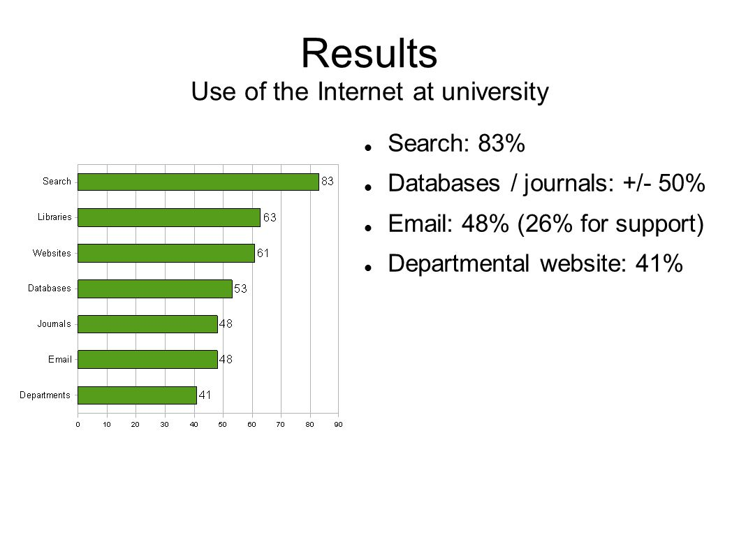 Results Use of the Internet at university