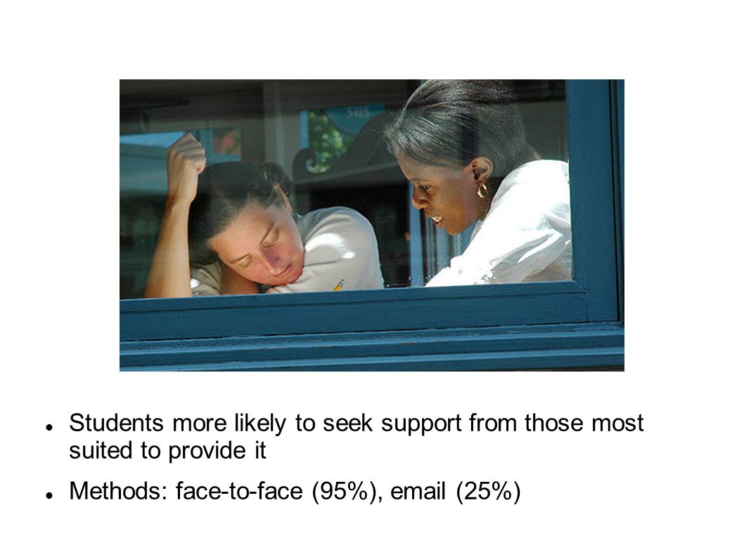 Methods: face-to-face (95%),  (25%)‏