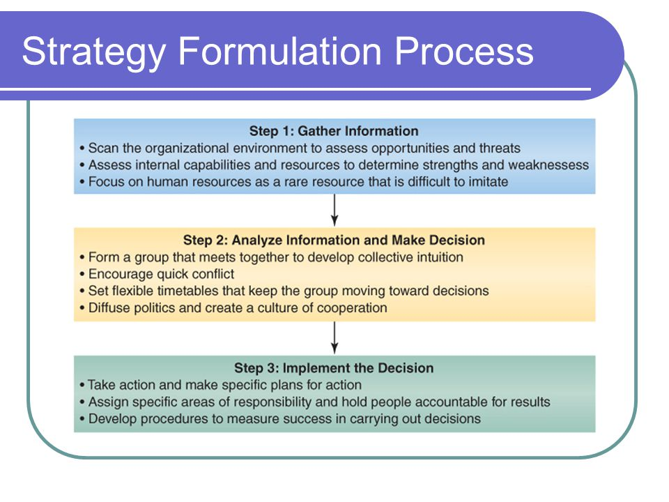 Strategy Formulation Process