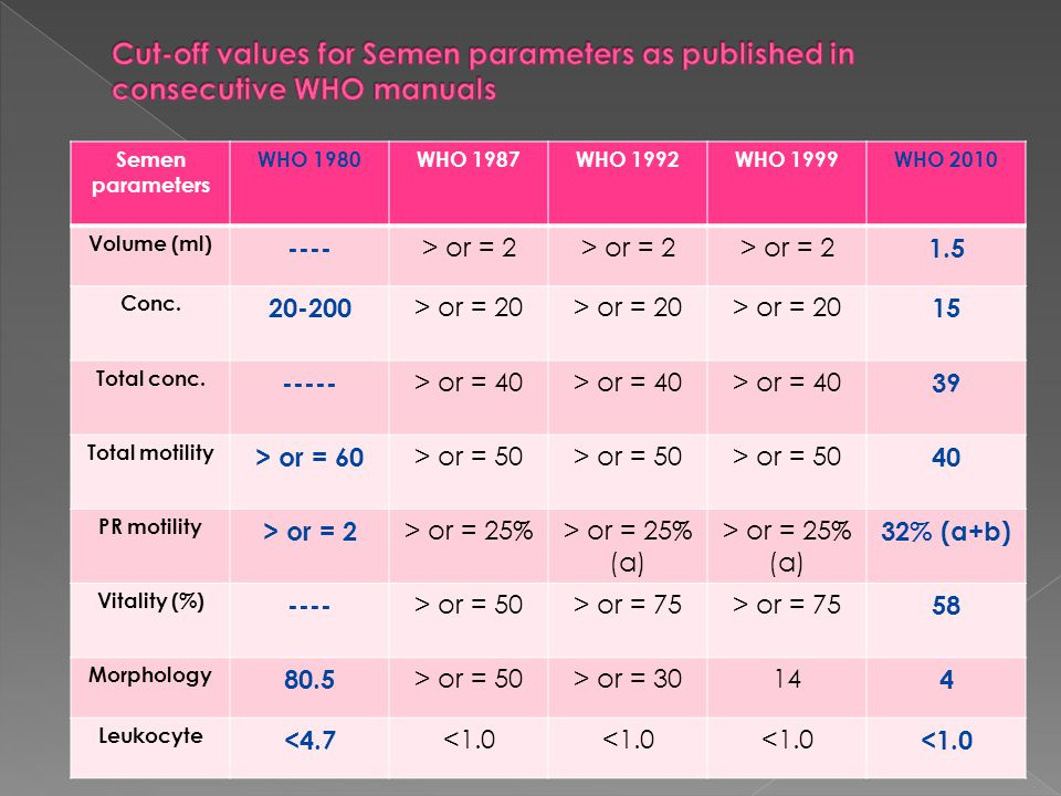 Cut-off values for Semen parameters as published in consecutive WHO manuals