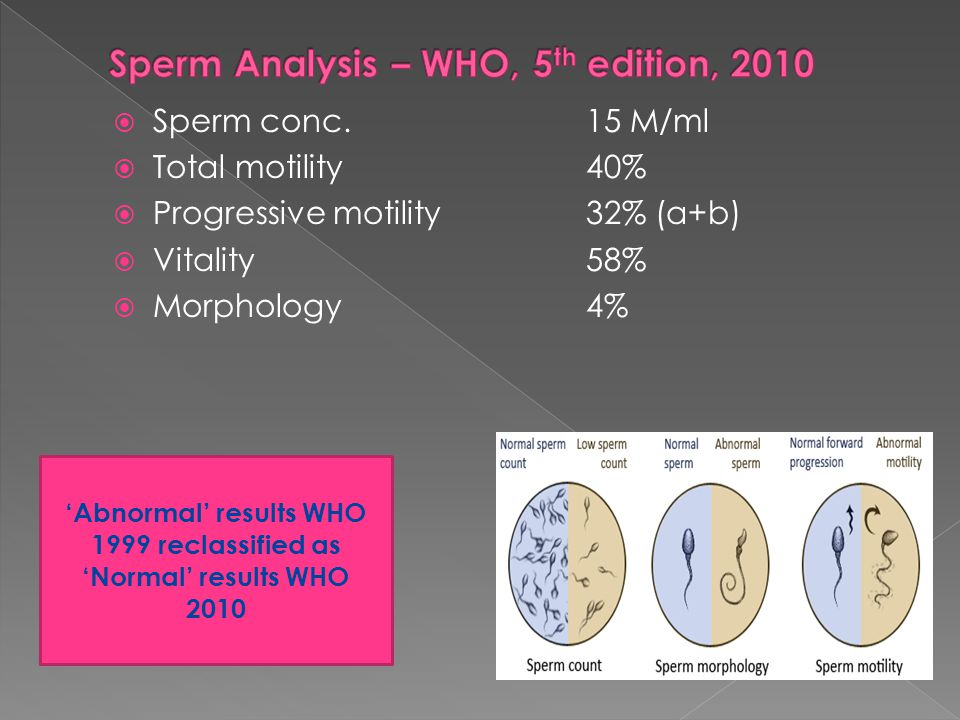 Sperm Analysis – WHO, 5th edition, 2010