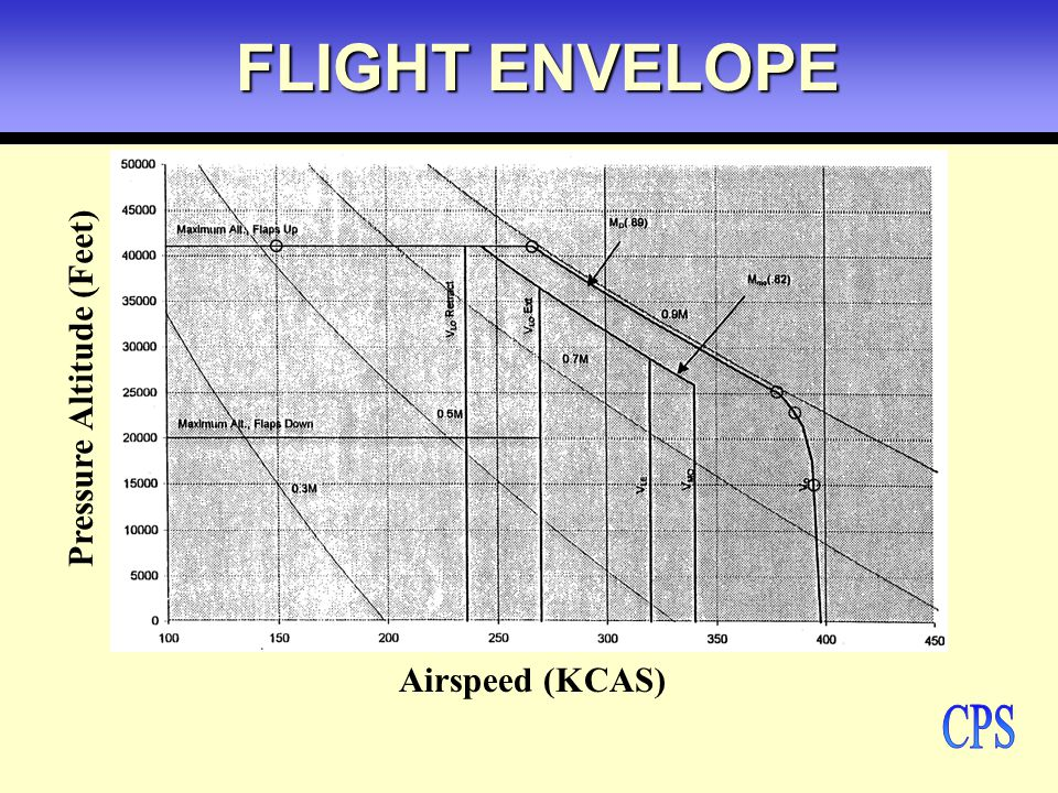 Global Hawk High-Altitude, Long- Endurance Science Aircraft