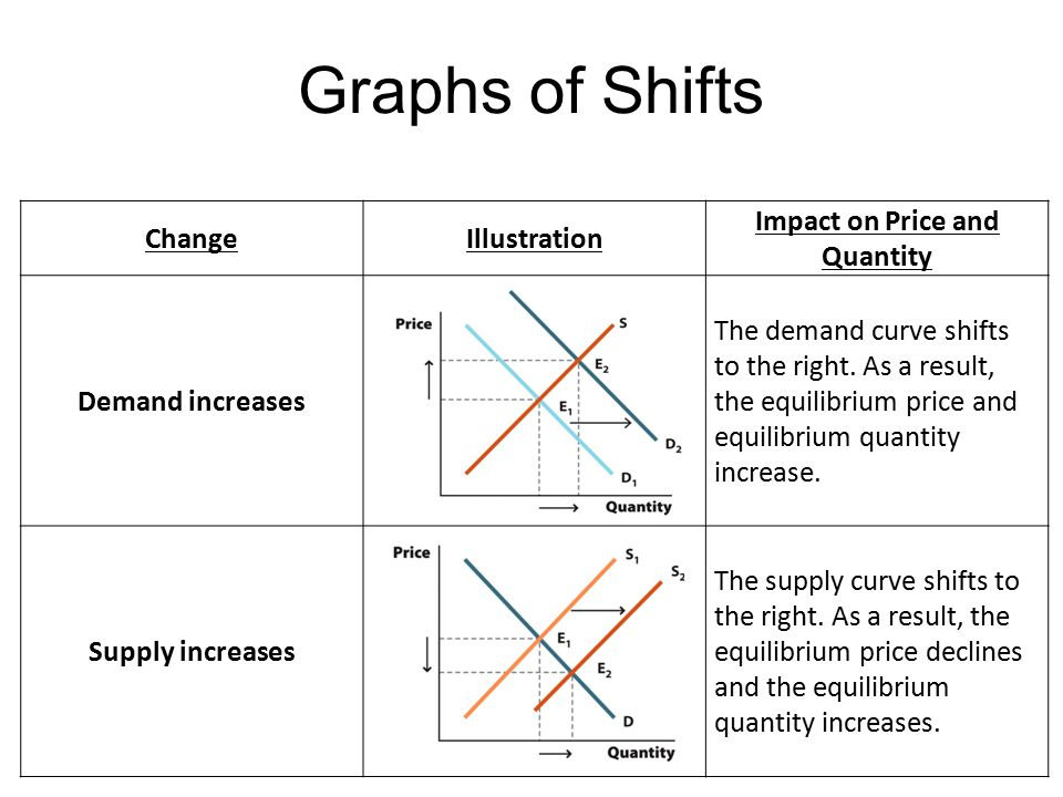 supply demand and price change Since determinants of supply and demand other than the price of the goods in question are not explicitly represented in the supply-demand diagram, changes in the values of these variables are represented by moving the supply and demand curves (often described as shifts in the curves).