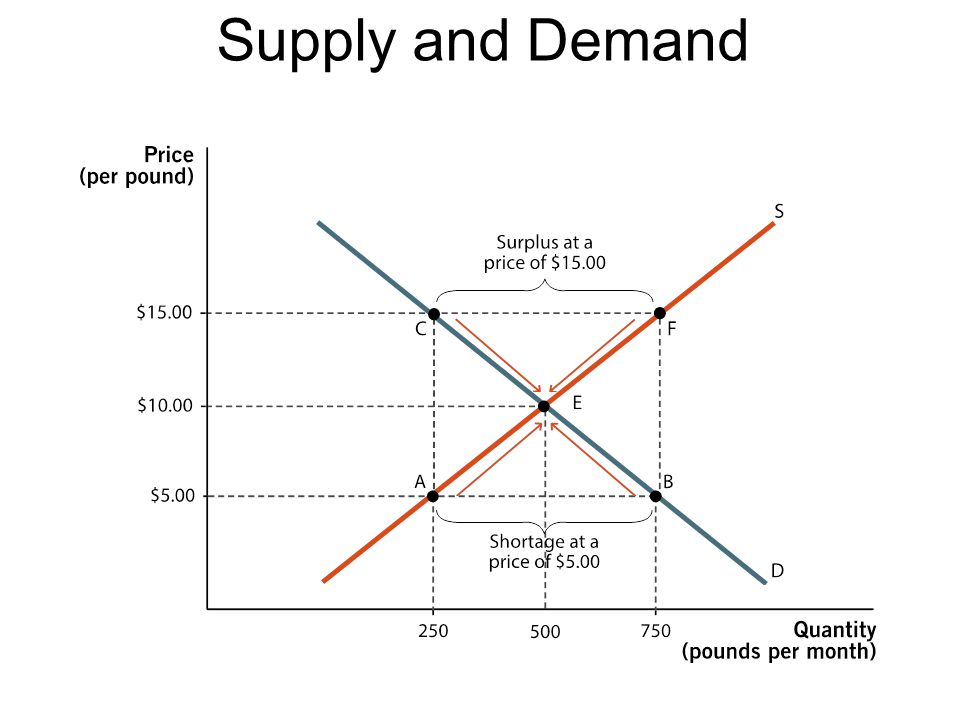 Supply-Demand Market Equilibrium