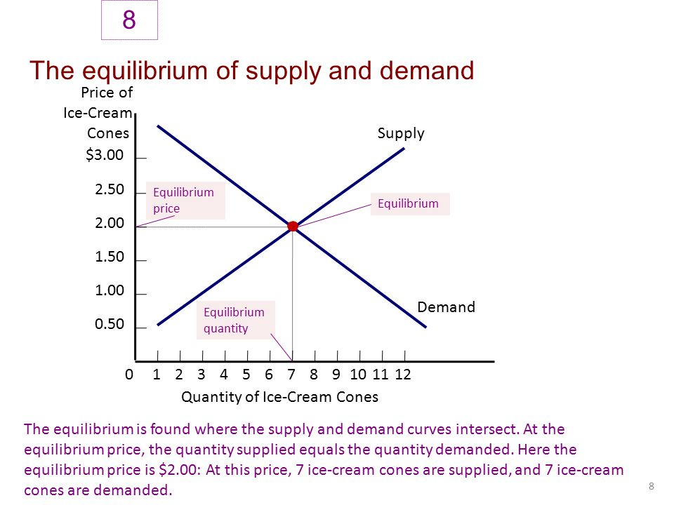 supply and demand Demand and supply a change demand or supply or both demand and supply changes the equilibrium price and the equilibrium.