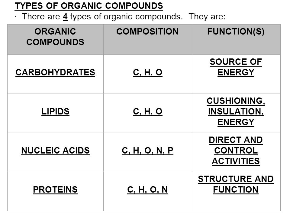 nucleic acids are the organic compounds A slightly broader definition of organic compound includes all compounds  carbohydrates, enzymes, hormones, lipids and fatty acids, neurotransmitters, nucleic .