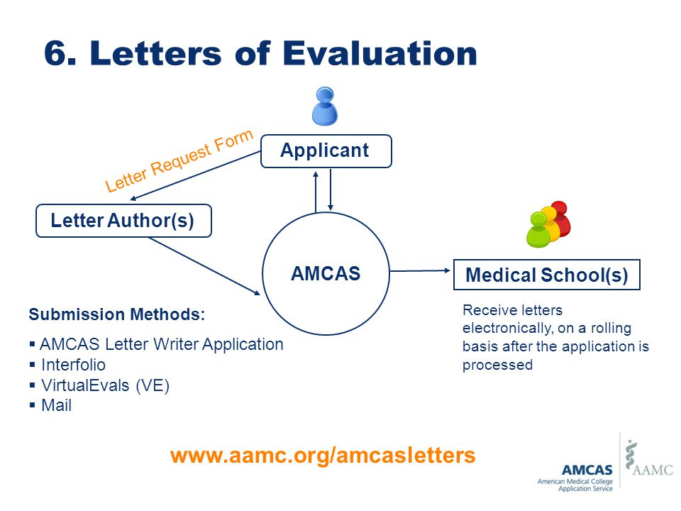 AMCAS Communications Spring ppt download