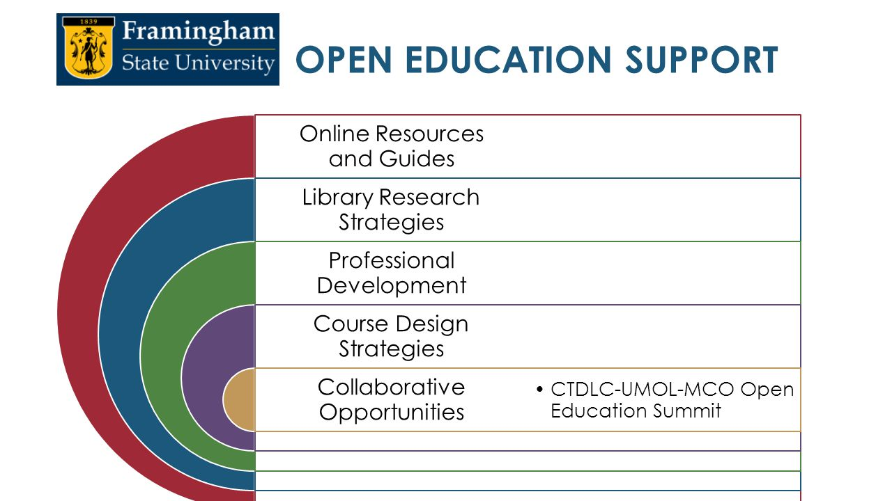 Collaborative Teaching Resources ~ Open educational resources ppt download