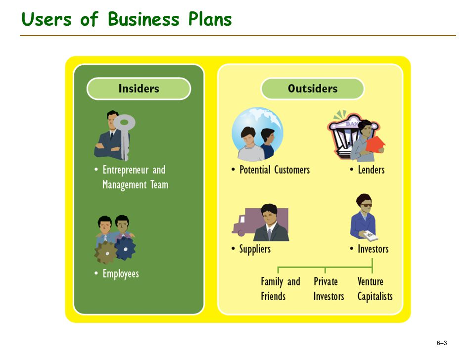 Users of Business Plans