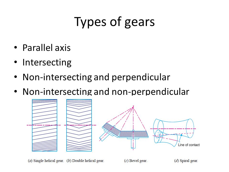 Types of gears Parallel axis Intersecting