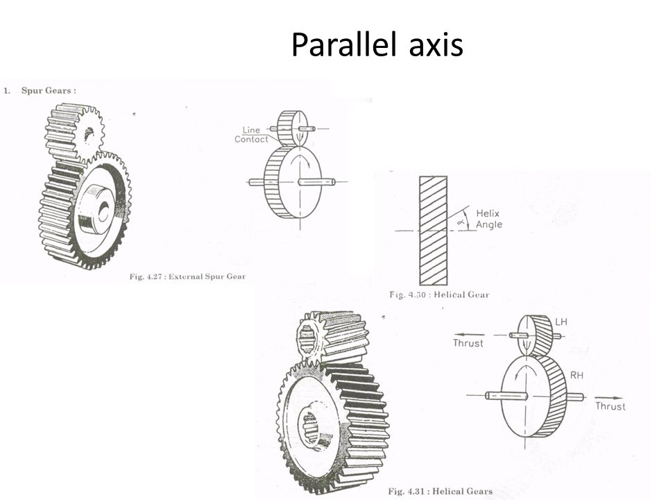 Parallel axis
