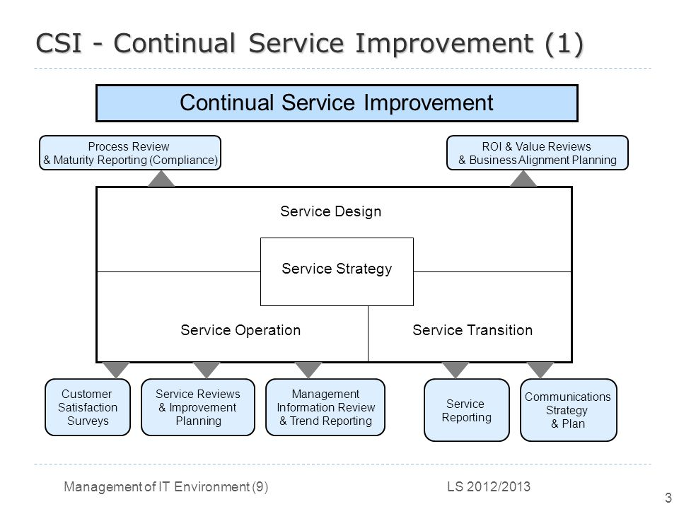Itil continual service improvement ppt video online for Continuous service improvement plan template