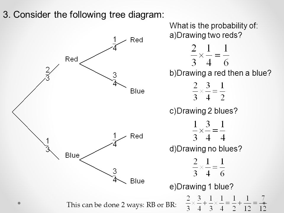 3. Consider the following tree diagram: