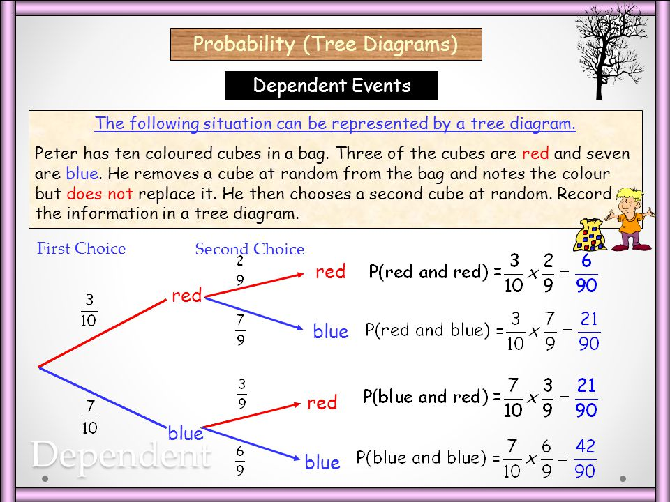 Dependent Probability (Tree Diagrams) Dependent Events red red blue