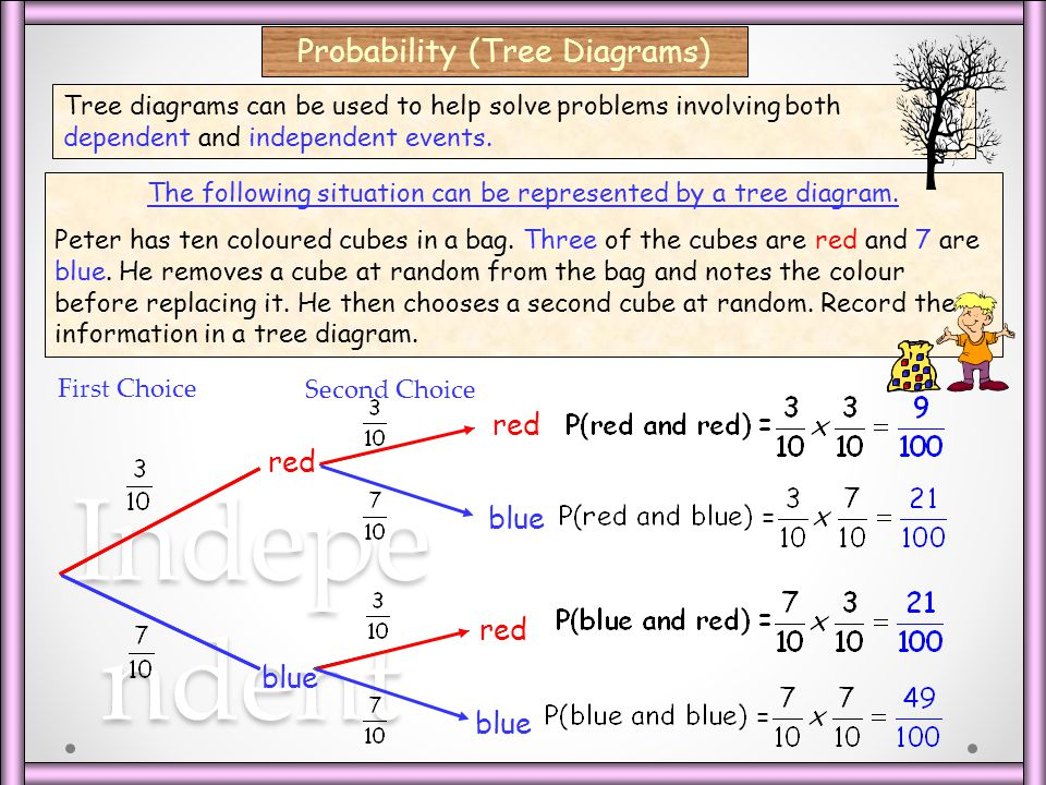 Independent Probability (Tree Diagrams) red red blue red blue blue