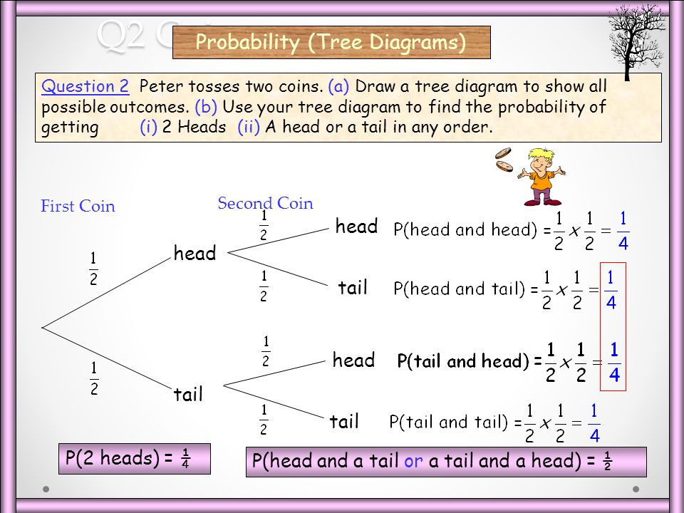 tree diagrams and binomial probabilities chapter Unit 4: randomness to  understanding of how to create and use venn diagrams, 2-way tables, and tree diagrams for calculating  finding binomial probabilities.