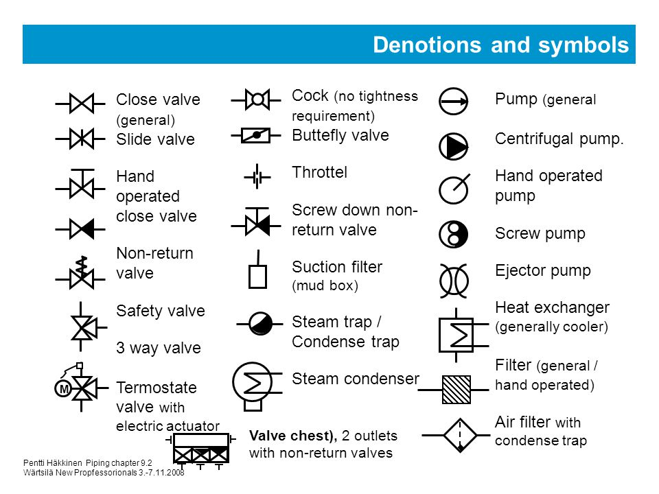 Steam Valve Symbols Clipart Library