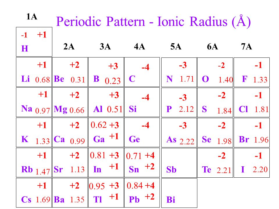 Periodic Table Ionic Radius More Information Kopihijau