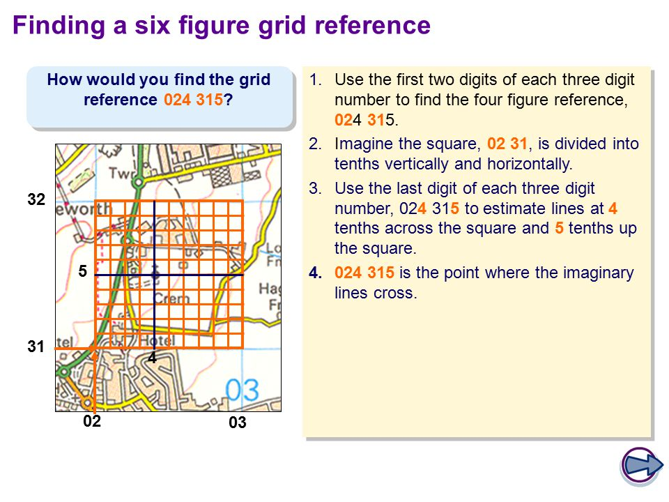 How to write a 4 figure grid reference