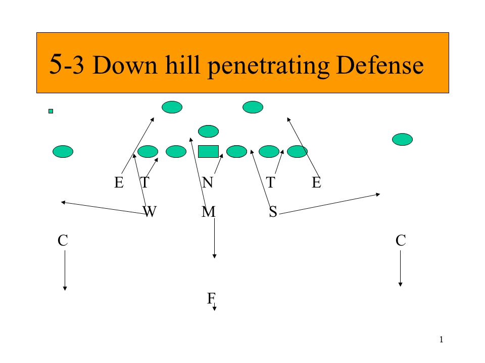 5 3 Down Hill Penetrating Defense Ppt Video Online Download