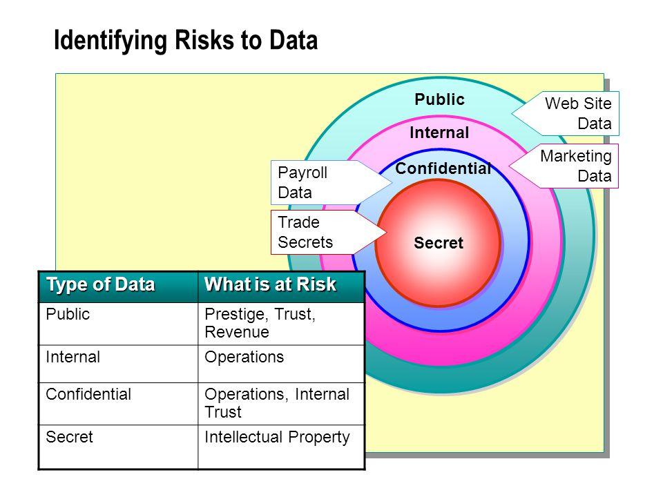 data risks for payroll