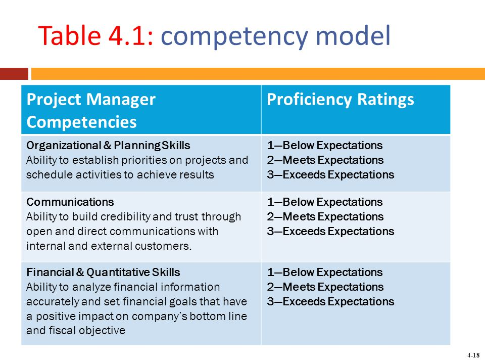 how to develop a competency model science communication