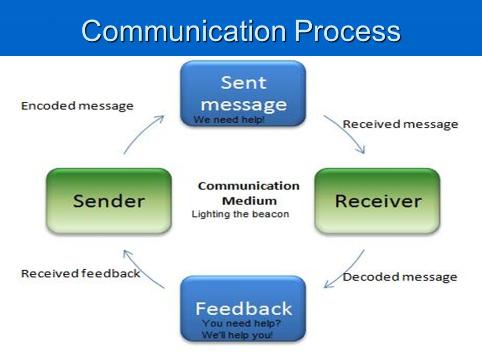 communication process report The essentials of effective report writing and steps involved in report writing are discussed in detail communication process components oral communication.